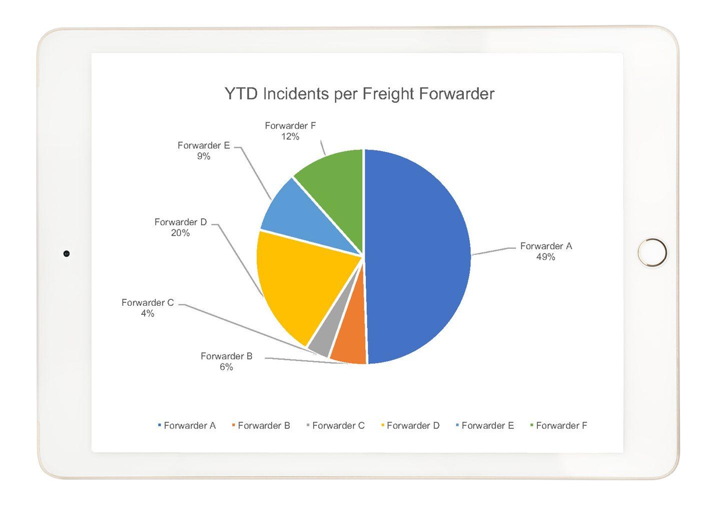 incident management graph